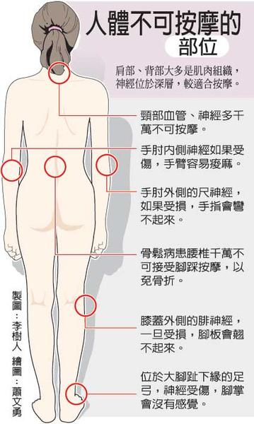 人體不可按摩的部位.bmp