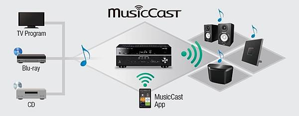 musiccast-expands-all_w1200_1200x464_e1390165df142812213b9e33ee9d1f45.jpg