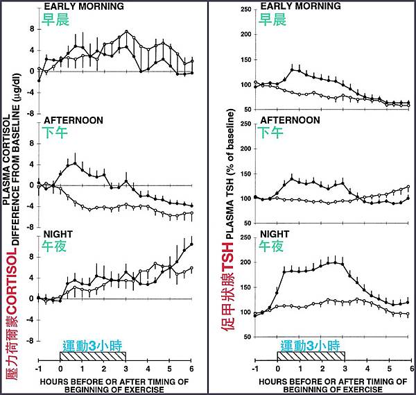 cortisol跟TSH 不同時間點變化