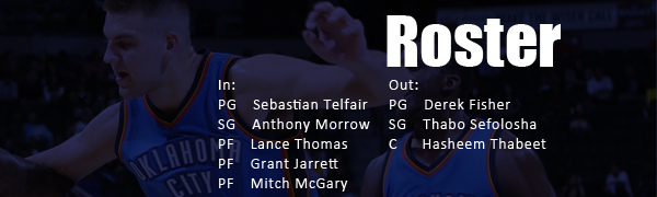OKC 2014-15 Roster