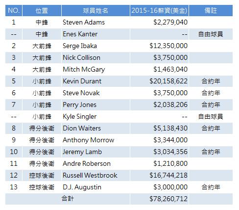 OKC Thunder 2015-16 summer payroll chart 1