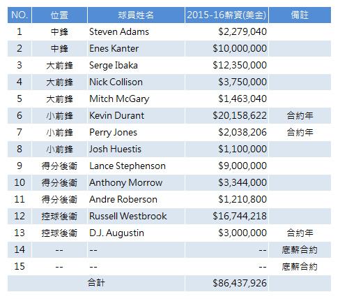 OKC Thunder 2015-16 summer payroll chart 2