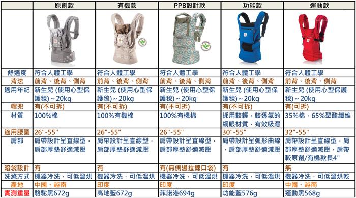Ergo5款背巾比較表0703