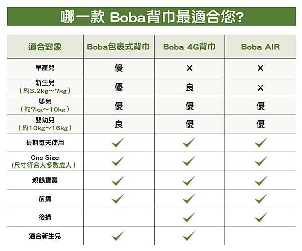 2-BOBA比較表與-wrap主要特色-2