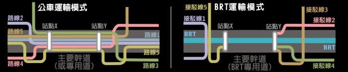 BRT模式