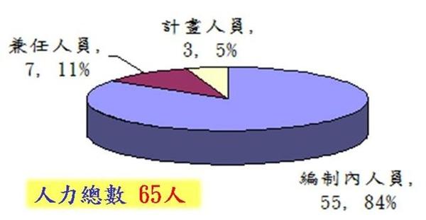 200901海洋中心現有人力_人力總數.jpg