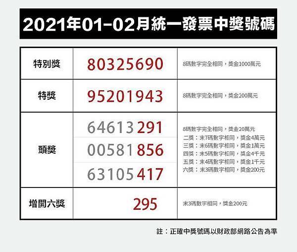 統一發票1-2月中獎號碼.jpg