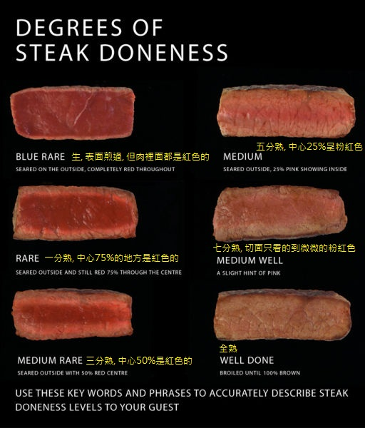 beef doneness chart