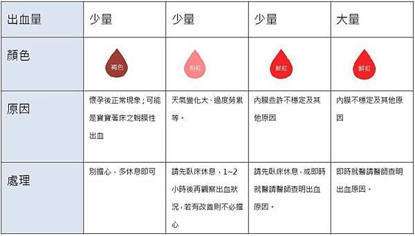 妊娠 初期 出血 量