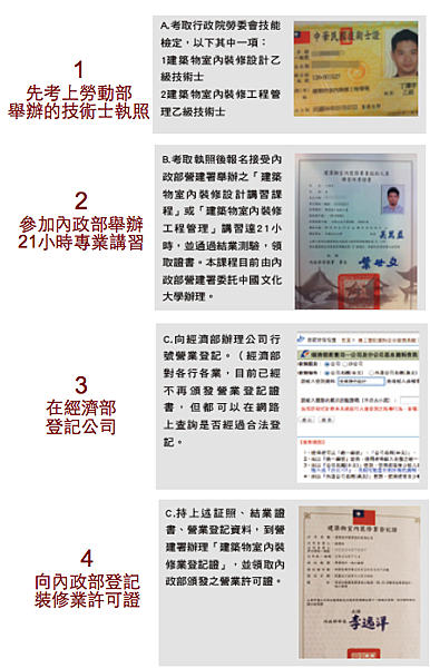 裝修專業人員登記流程.png