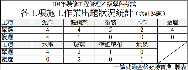 f104年裝修工程管理乙級學科考試各工項施工作業出題狀況統計.png