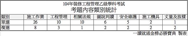 e104年裝修工程管理乙級學科考試考題內容類別統計.png