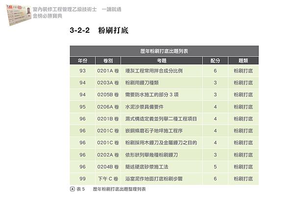 9掌握歷屆考試情形清楚掌握重點p158.png