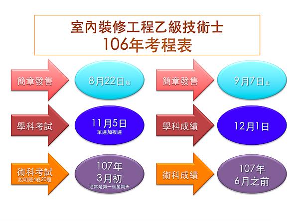 106年裝修工程乙級考程.png