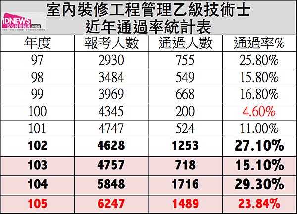 105裝修工程管理通過率.png