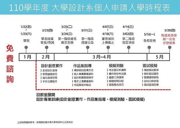 110(2021)大學甄試-課程規劃表