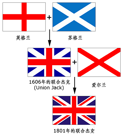 537px-The_evolution_of_Union_Jack_translated_into_Chinese