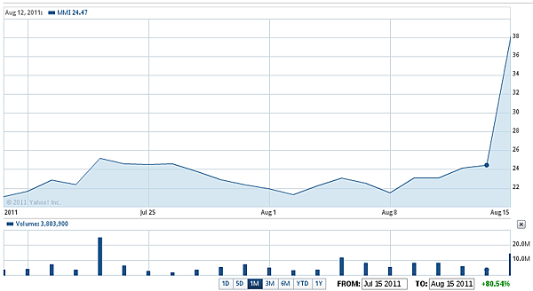 Motorola Mobility Holdings, Inc Stock Chart | MMI Interactive Chart - Yahoo! Finance.png