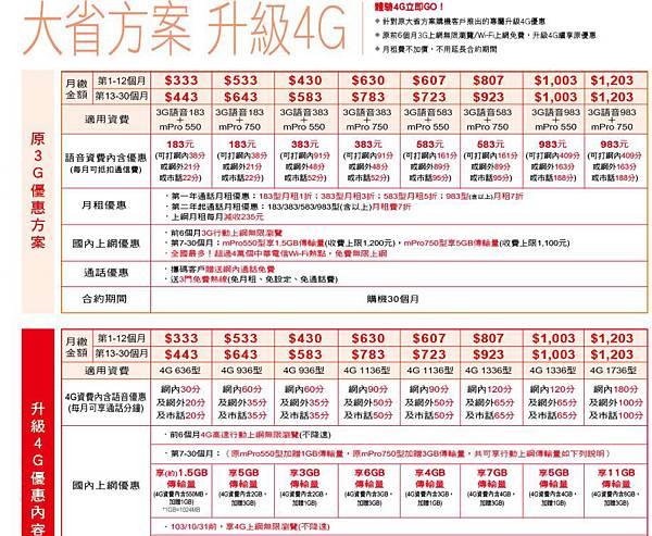 大省方案升級4G