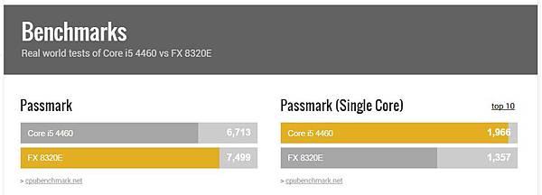 FX8320E VS i5 4460