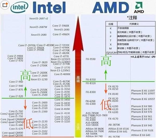 CPU天梯圖