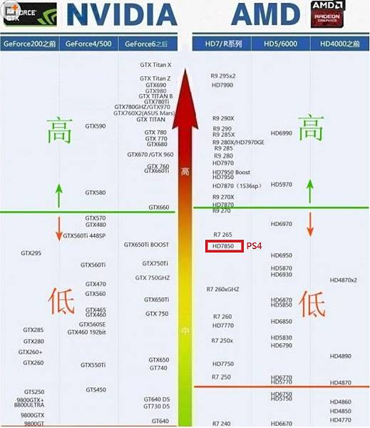 GPU 天梯圖 PS4