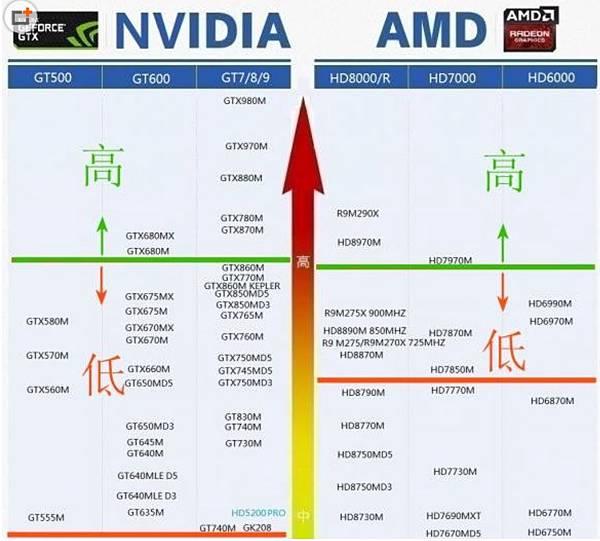 NB GPU天梯圖