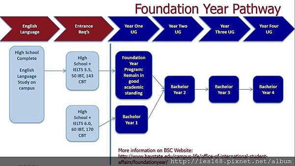 foundation year pathway