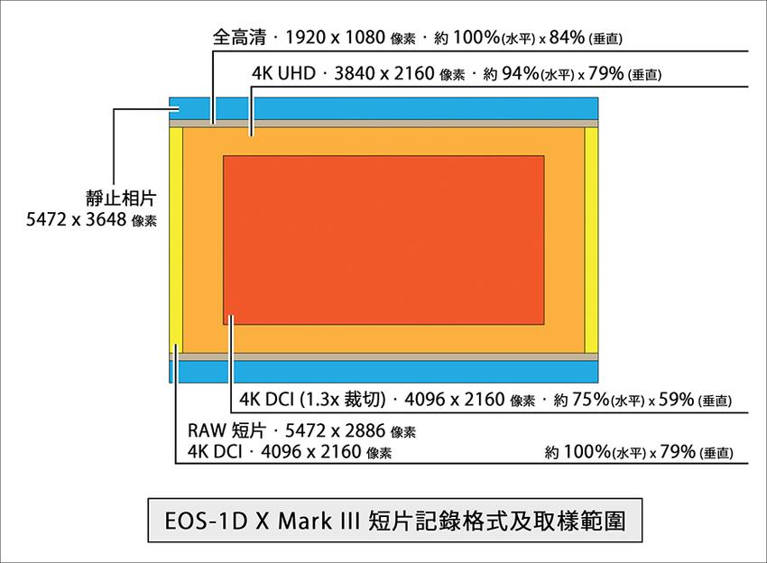 18_EOS-1D X Mark III 短片紀錄格式及取樣範圍.png