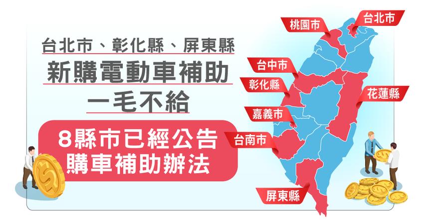 2020年2月5日統計,已有8縣市政府公告機車購車補助方案,其中台北市、彰化縣及屏東縣在新購電動車補助則一毛不給。.png