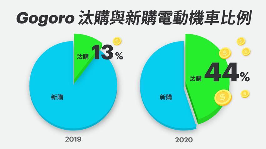 Gogoro「照反有理」迴響熱烈 已有 44% 銷售來自汰舊換新 (1).png