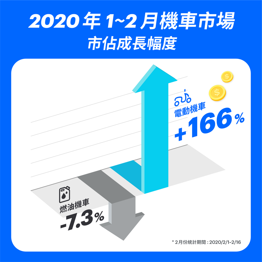 Gogoro「照反有理」迴響熱烈 已有 44% 銷售來自汰舊換新 (2).png