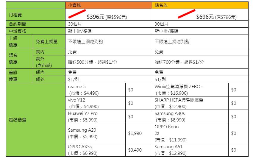 壹網打勁 396 vs 696 購機 30 期方案.png
