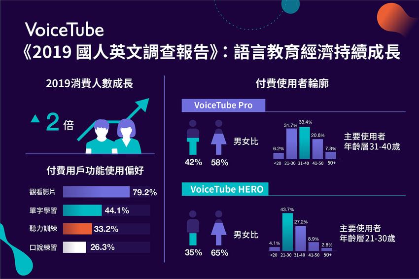 【圖二】VocieTube《 2019 國人英文調查報告》指出,英文學習經濟持續增長,2019付費用戶成長數2倍.png