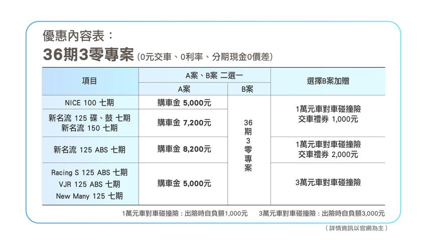 KYMCO 36期三0暖心專案優惠開跑中!.png