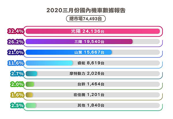 2020三月份國內機車數據報告.png