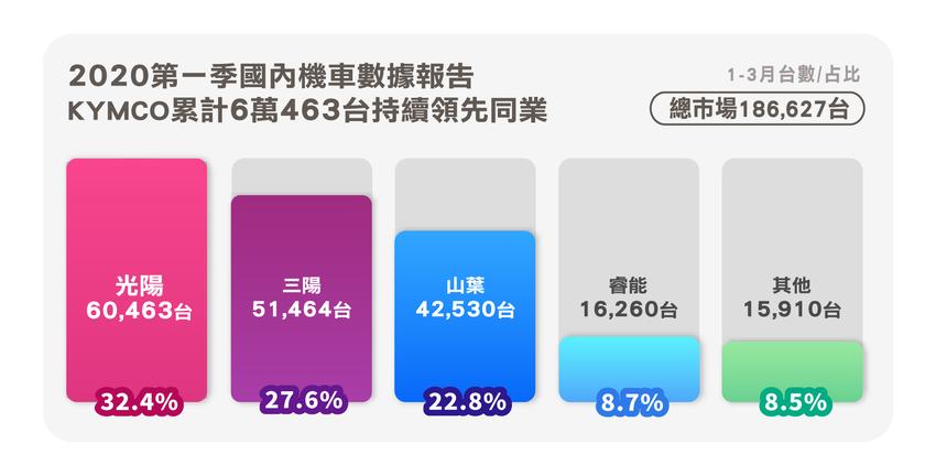 2020第一季國內數據報告,光陽領先60,4639台持續領先同業。.png