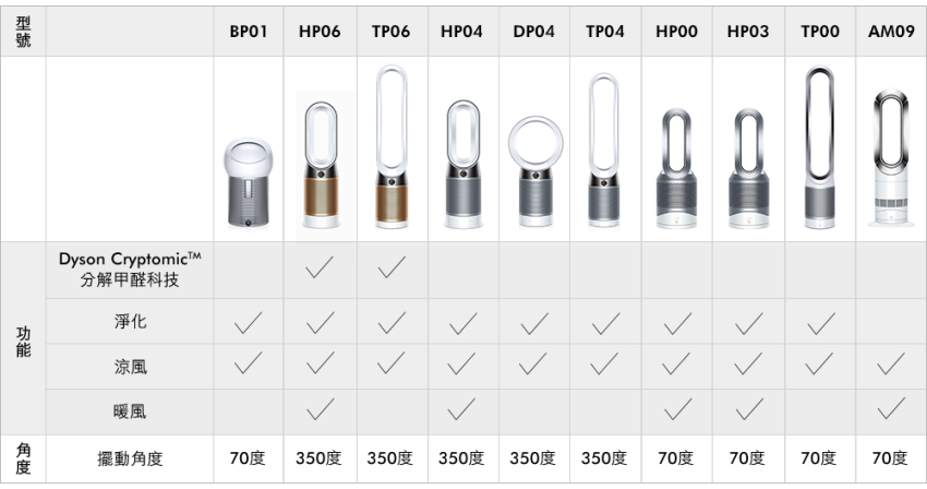 Dyson Pure Cryptomic TP06 涼風空氣清淨機開箱 (ifans 林小旭) (36).png