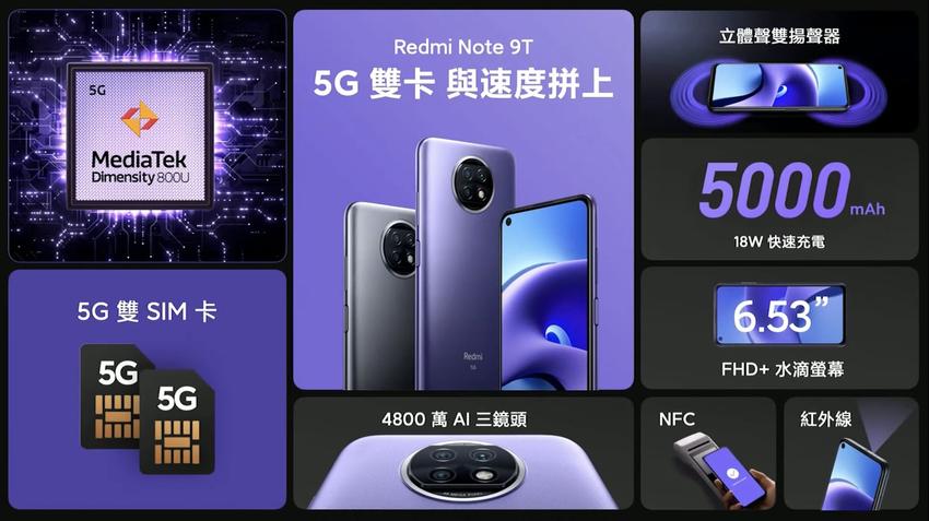 Redmi Note 9T支援5G+5G雙卡雙待,搭載八核心MediaTek 天璣800U處理器,配備4800萬像素三合一鏡頭、5000mAh大電量、6.53吋FHD+ 打孔螢幕.png