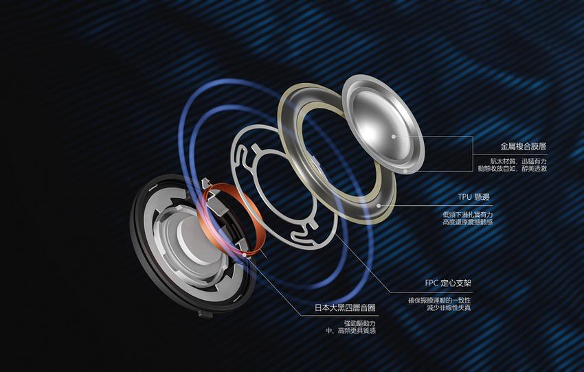 1MORE ComfoBuds Pro搭載大直徑超動態聲學單元及FPC,讓耳機擁有更寬闊的聲場和透澈的聲效傳遞,為消費者帶來全新的優質音樂饗宴體驗。.png