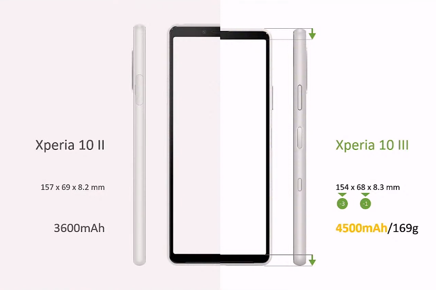 Sony Xperia 10 III 台灣發表 (ifans 林小旭) (6).png
