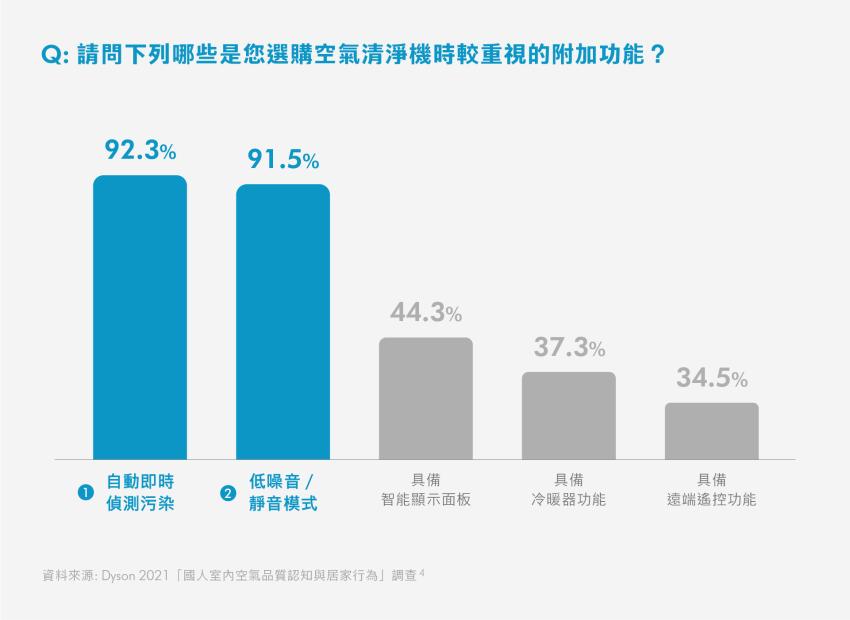 【表3】 台灣民眾選購空氣清淨機重視的附加功能.png