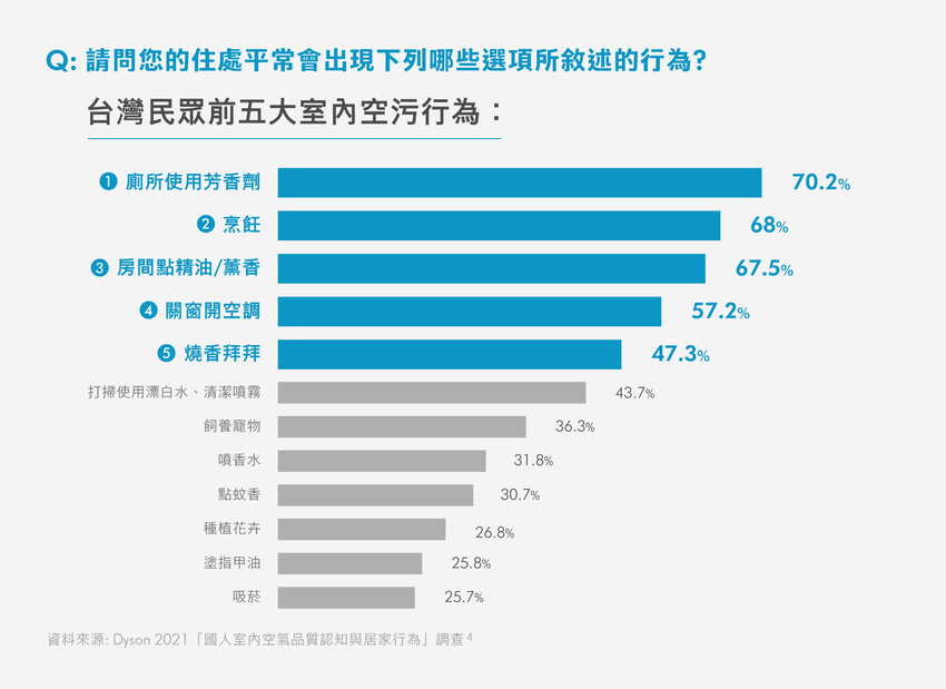 【表1】台灣民眾前五大室內空污行為.png