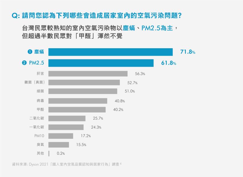 【表2】台灣民眾超過半數民眾對「甲醛」渾然未覺.png