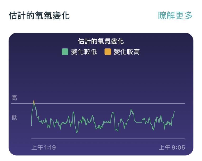 圖三:Fitbit睡眠期間的估計氧氣變化,協助用戶檢視完整檢視睡眠期間的血氧飽和度變化,更完整檢視是否有潛在缺氧危機.png