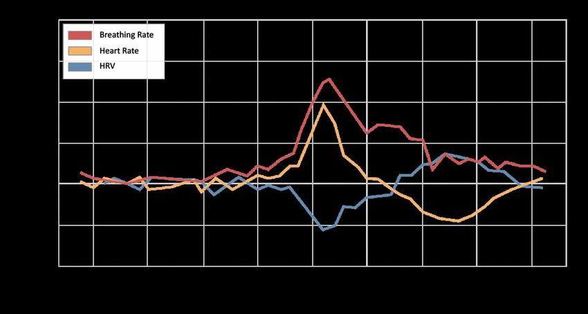 圖四: Fitbit 領先全球品牌,在新冠肺炎早期研究中發現確診者,其呼吸率、心率與心率變異性等數據在發病前後會有顯著變化.png