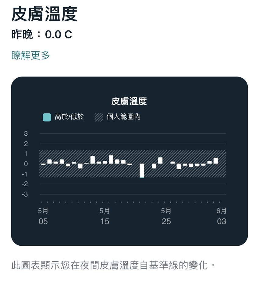 圖二:Fitbit全新健康指標動態磚中,讓用戶檢視呼吸率、血氧濃度、心率變化與皮膚溫度等重要健康指標與趨勢變化.png