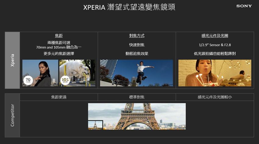 圖說二、Xperia 1 III注入Alpha專業相機的靈魂,以精準對焦、快速拍攝紀錄下每一刻精彩時光!(2).png