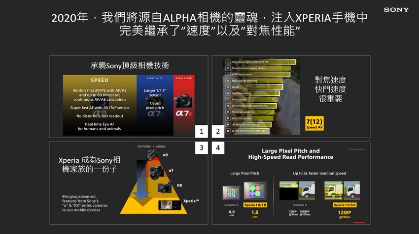Xperia 1 III沿襲Alpha相機的靈魂,完美繼承速度以及對焦性能.png