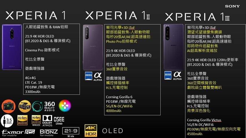 Xperia 1 系列歷代規格與技術演變.png